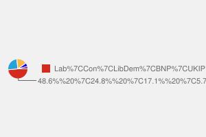 2010 General Election result in Nottingham North